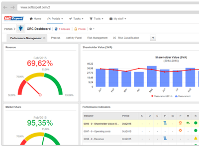 Individualized and Departmental / Team Performance Dashboards